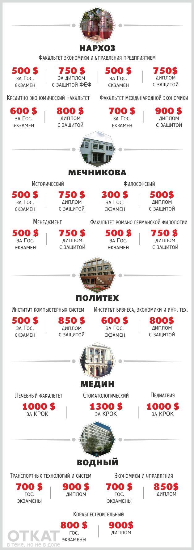Покупка диплома: прайс-лист на взятки для окончания одесских ВУЗов