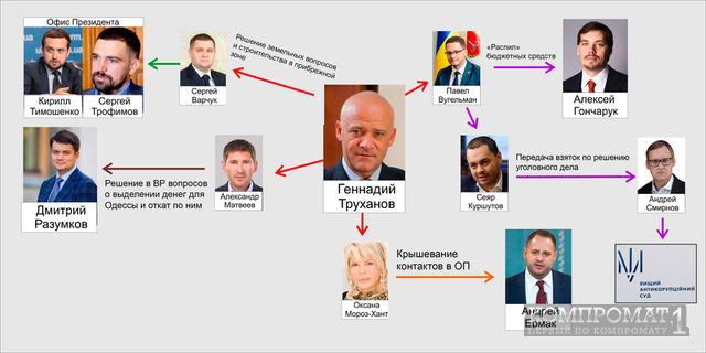 Хто підставляється в справі Труханова • SKELET-info